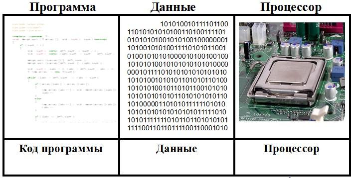Понимание и развитие триединства метерия-информация-мера, понятия программа-данные-процессор