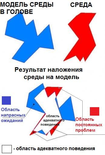 Рисунок 2 Адекватность мировоззрения