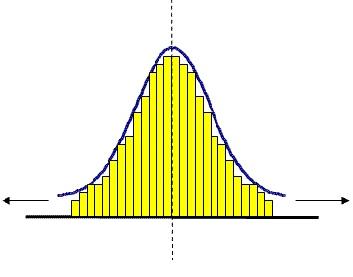 Рисунок 6 Нормальное распределение