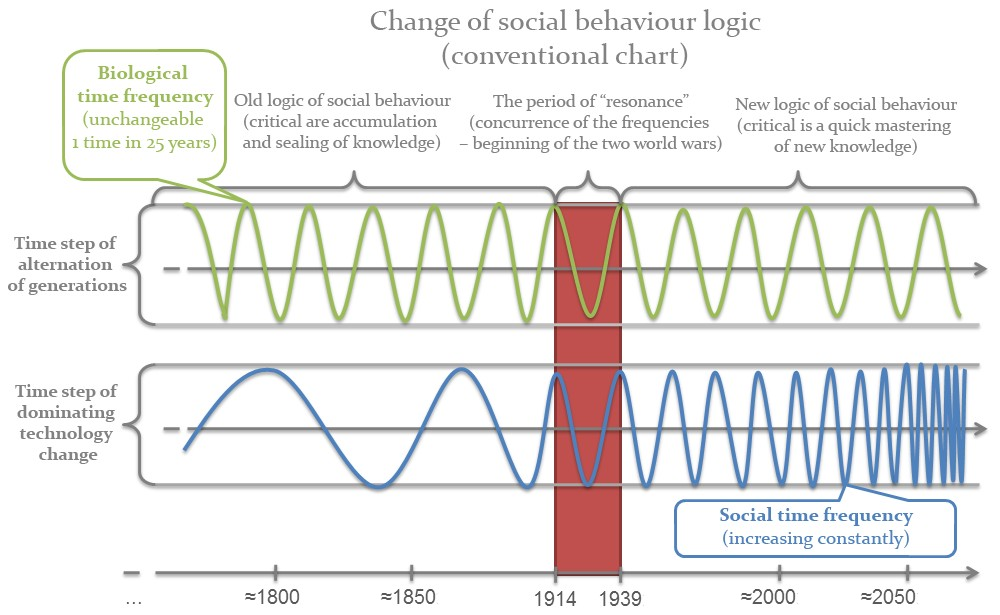 The Law of Time (change of the social behaviour logic)