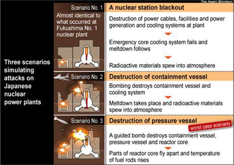 Три сценария симуляции военных атак на японские АЭС