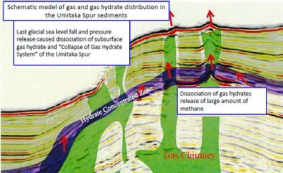 «Газовые трубы»
