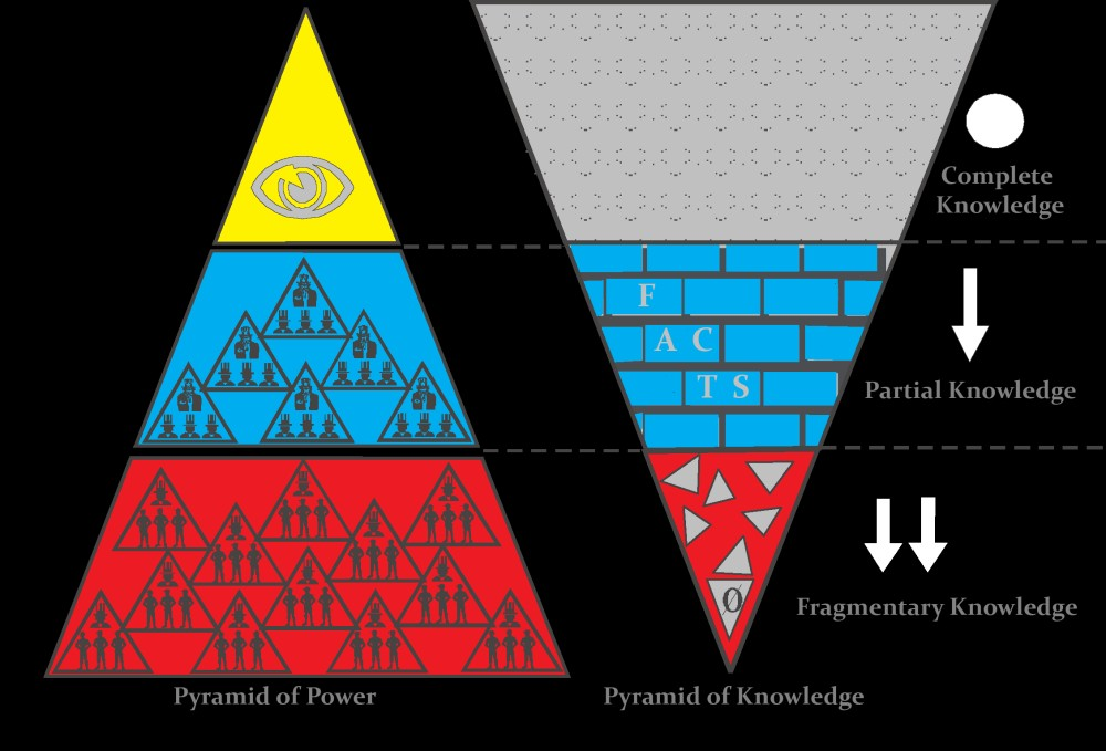 pyramid of power with its tip pointing up, and the other is the pyramid of knowledge with the tip pointing down